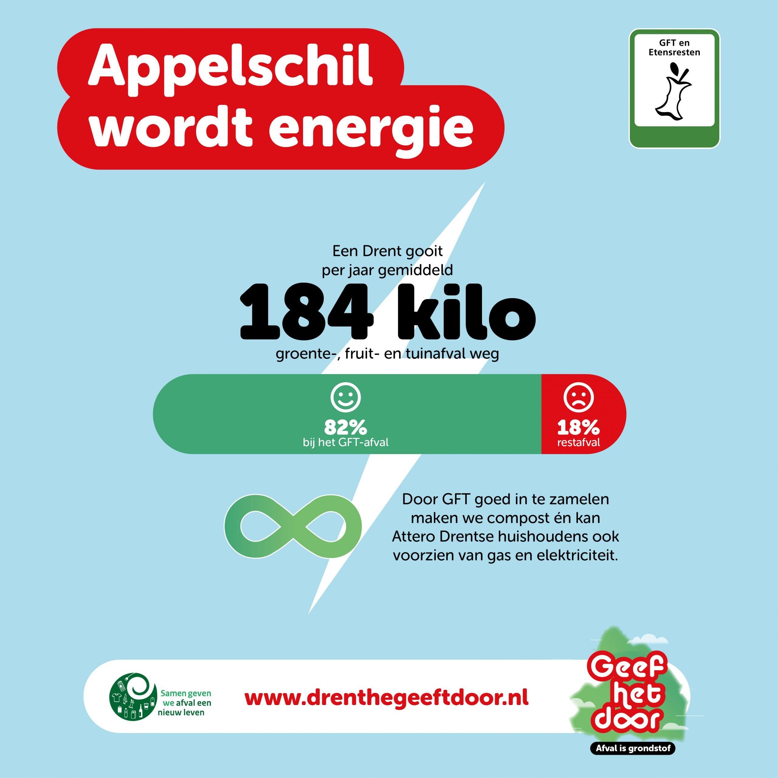 Appelschil wordt energie