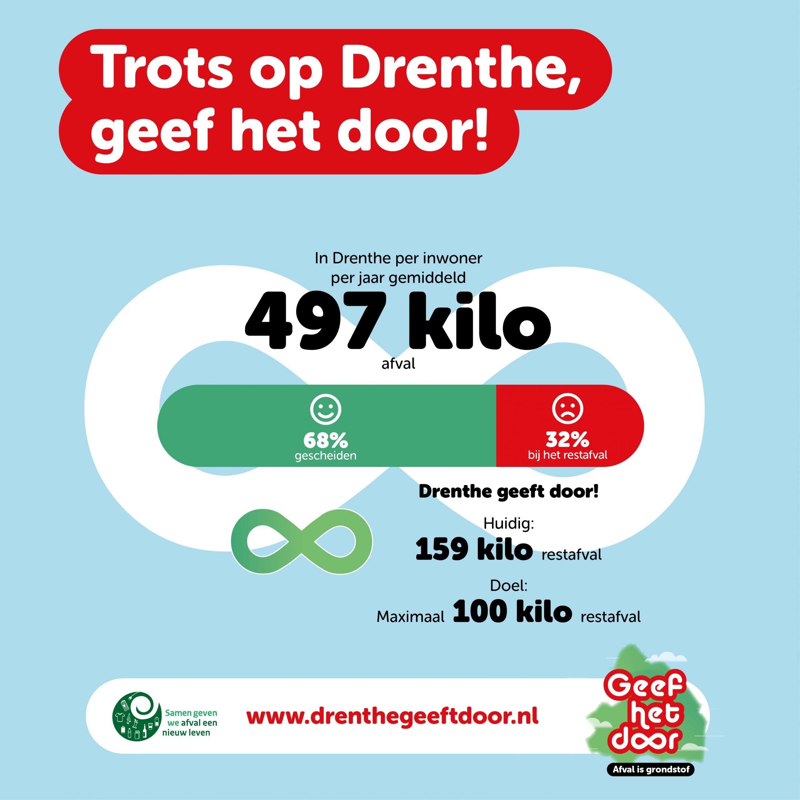 Trots op Drenthe, geef het door!